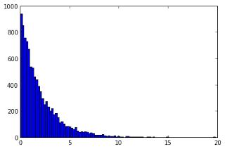 histogram_of_values